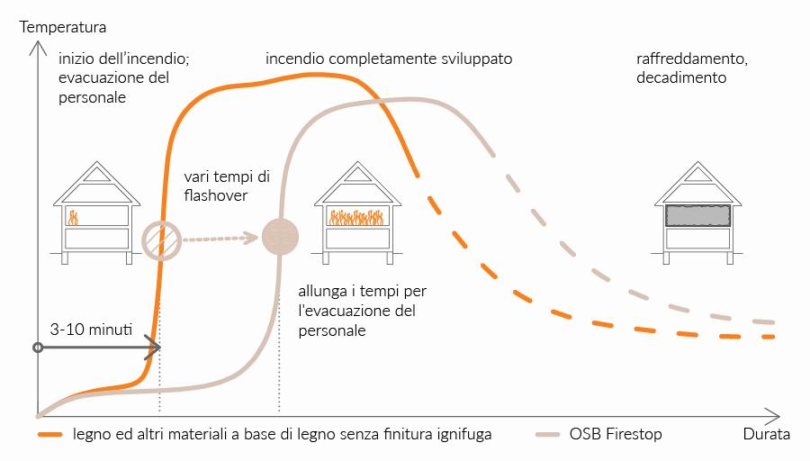 Grafico sviluppo dell'incendio
